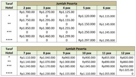 Harga Paket Wisata Bromo Batu Malang 2 Hari 1 Malam (A)