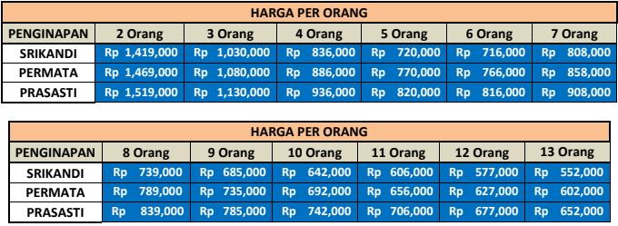 Harga Paket Wisata Pacitan Dari Semarang 2 Hari 1 Malam