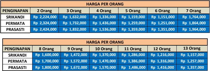 Harga Paket Wisata Pacitan Dari Semarang 3 Hari 2 Malam