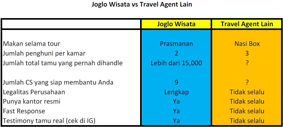 Perbandingan Joglo Wisata Dengan Travel Agent Lain